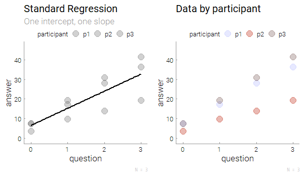 JJ | How to set up Repeated-Measures Regressions in R